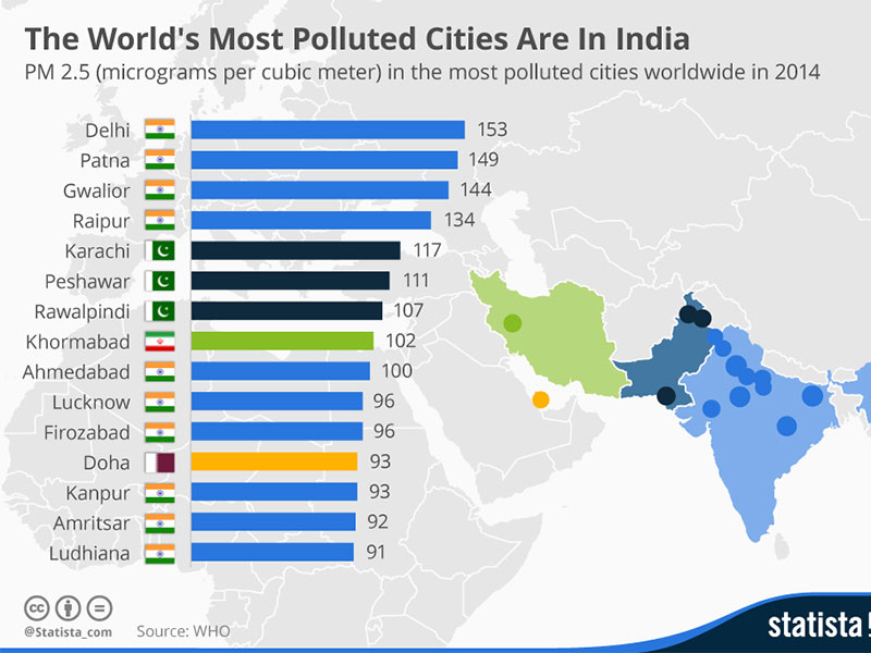 Earth5R Social Entrepreneurship Environmental Awareness Who india polluted cities