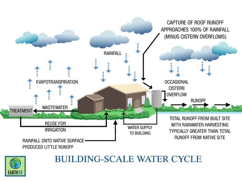 Rainwater Harvesting at Chennai by Earth5R