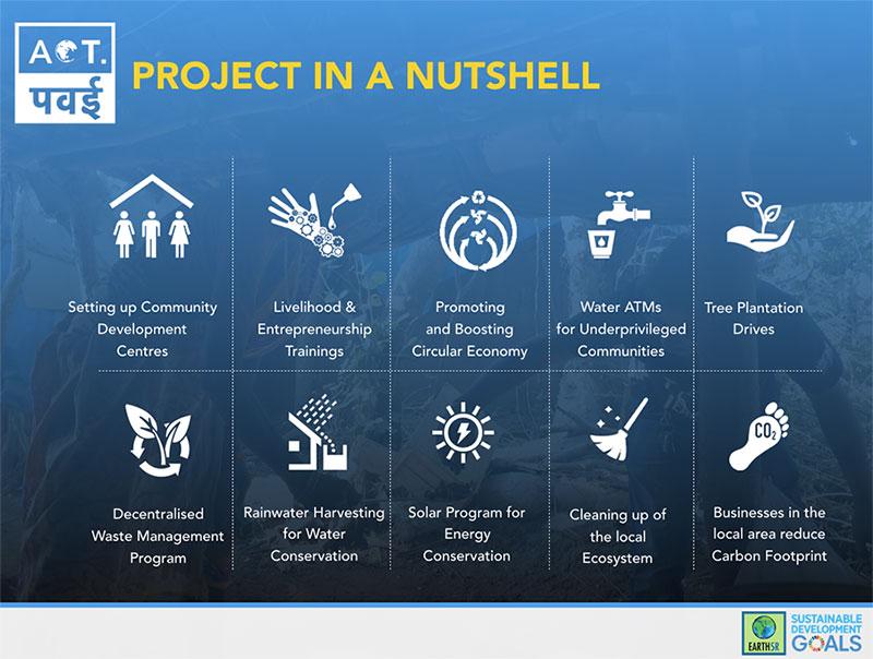 Mumbai Environmental NGO Organisation CSR Project Earth5R