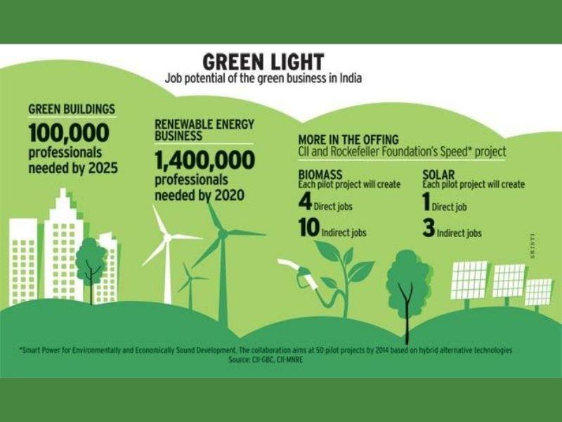 Bangalore Environmental Education green jobs in India Mumbai India Environmental NGO Earth5r