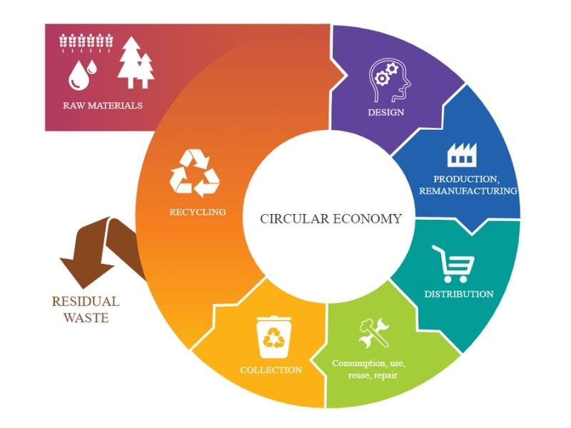 Cardiff Circular Economy upcycling Mumbai India Evironmental NGO Earth5R