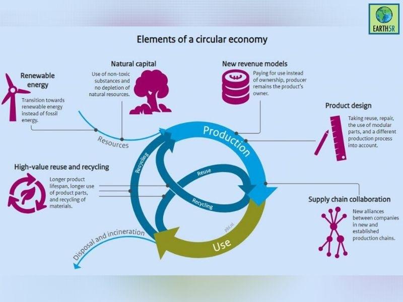Circular Economy Sustainable Development Mumbai India Environmental NGO Earth5R