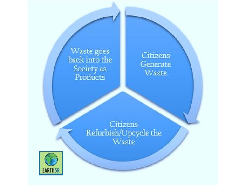 Mumbai India Environmental NGO Earth5r circular economy