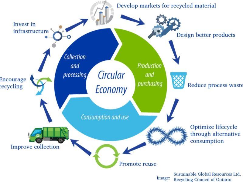 Recycling Bangkok Circular Economy Mumbai India Environmental NGO Earth5R