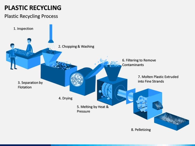 Recycling Process Mumbai India Environmental NGO Earth5R