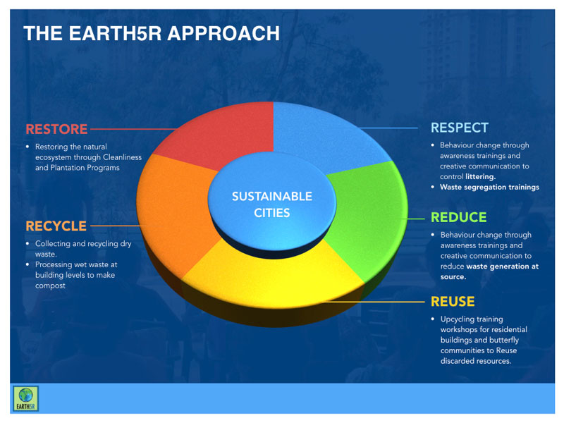 Sustainability Training CSR Mumbai India Environmental NGO Earth5R