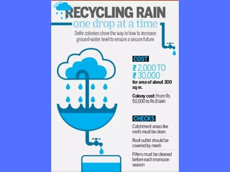 Mumbai-India-Environmental-NGO-Earth5r-Circular-Economy-City-water-harvesting