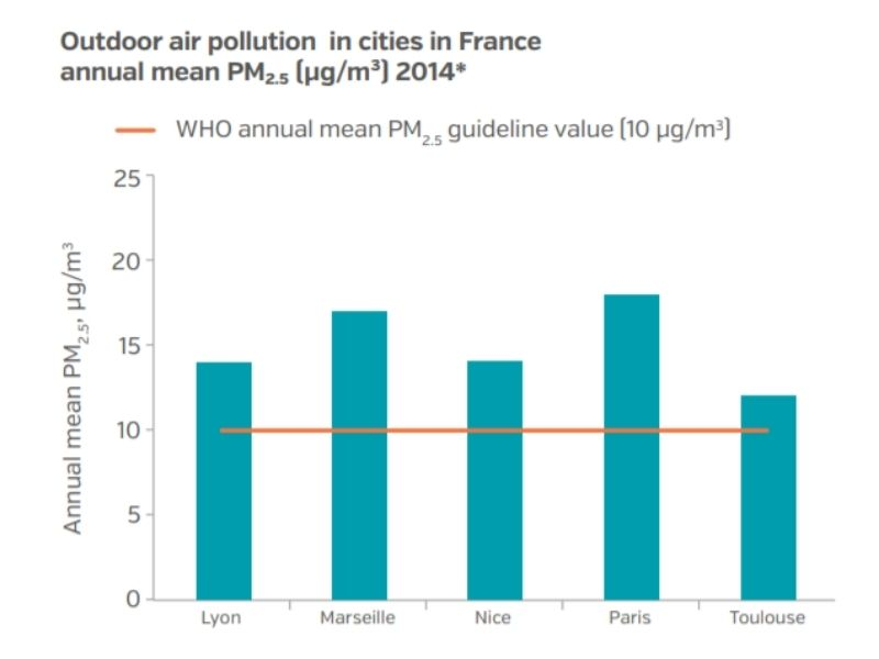 Paris Circular Economy PM2.5 Mumbai India Environmental NGO Earth5R