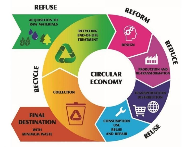 Pollution Buenos Aires Circular Economy Mumbai India Environmental NGO Earth5R