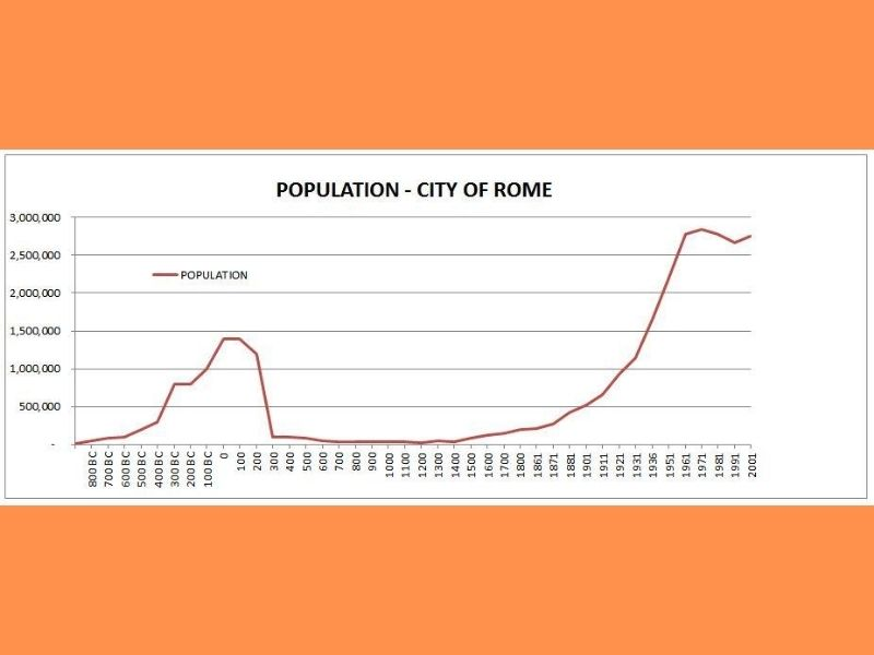 Rome Circular Economy Population Growth Mumbai India Environmental NGO Earth5R