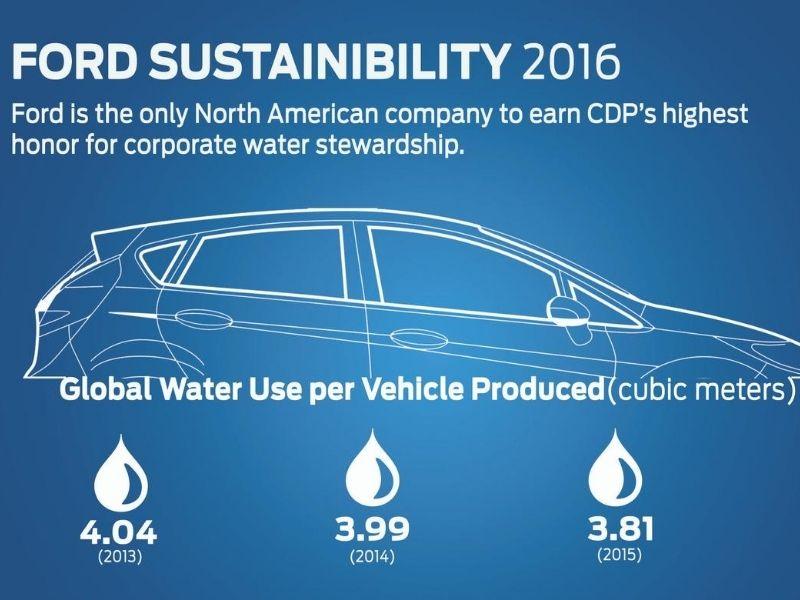 USA Environmental Education Ford sustainability report Mumbai India Environmental NGO Earth5R