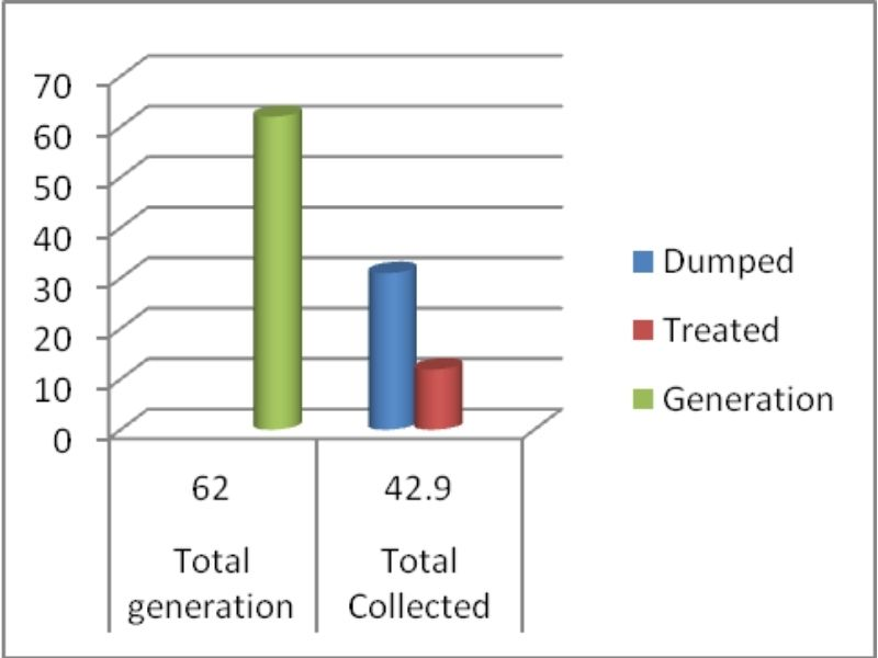 Mumbai-India-Environmental-NGO-Earth5r-Circular-Economy-collected_vs_generated_waste