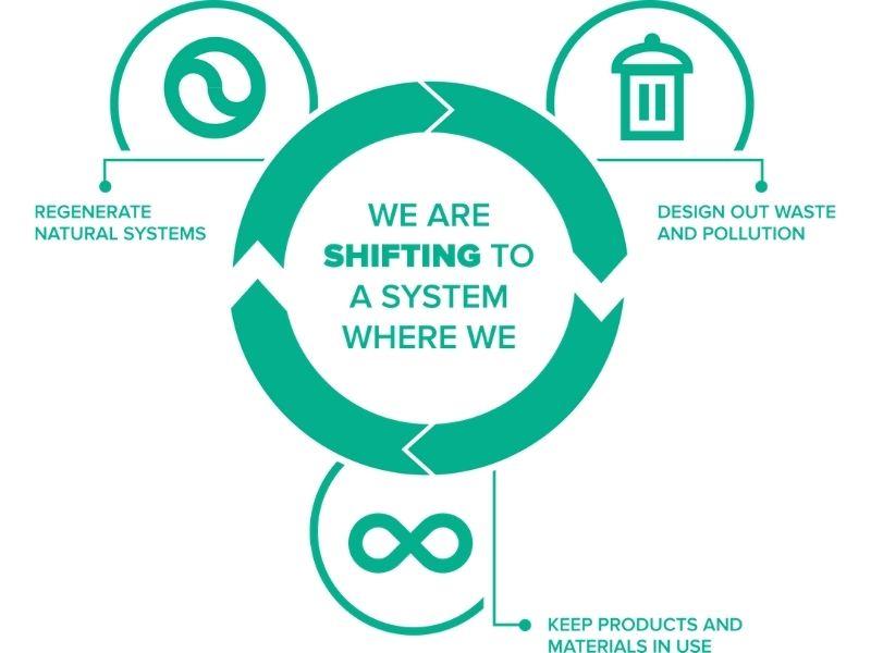 Mumbai-India-Environmental-NGO-Earth5r-Circular-Economy-rio-circular-economy