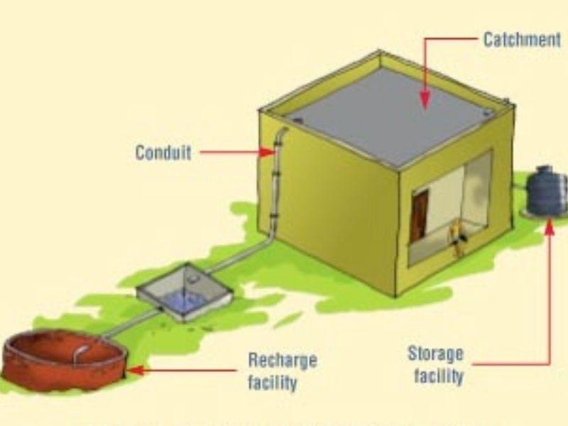 Mumbai-India-Environmental-NGO-Earth5r-UN-Rain water-harvest-system-catchment