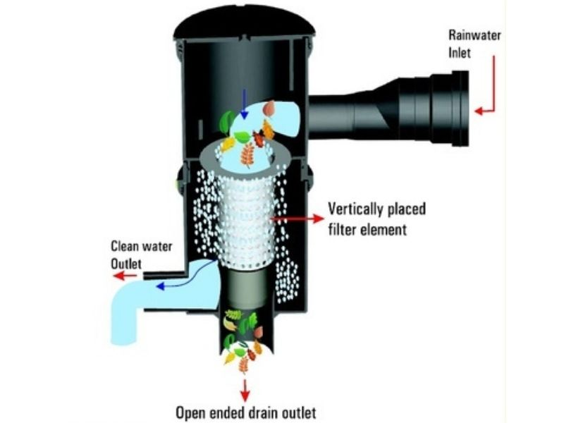 Mumbai-India-Environmental-NGO-Earth5r-UN-Rain water-harvest-system-filter