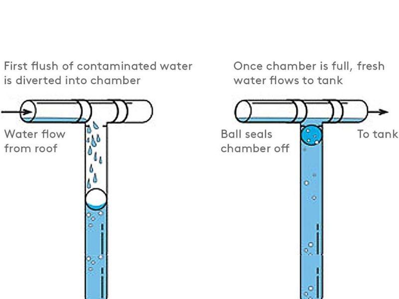 Mumbai-India-Environmental-NGO-Earth5r-UN-Rain water-harvest-system-flush unit