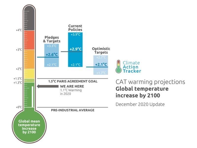 Mumbai-India-Environmental-NGO-Earth5r-Circular-Economy-thermometer