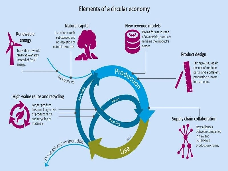Circular Economy Model-Earth5R Mumbai-Environmental NGO