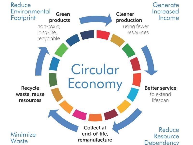 Mumbai-India-Environmental-NGO-Earth5R-Circular-Economy-COVID-pandemic Source-Bee Smart City