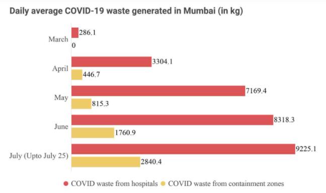 Mumbai-India-Environmental-NGO-Earth5R-Circular-Economy-waste-management Source: BMC Solid waste management department