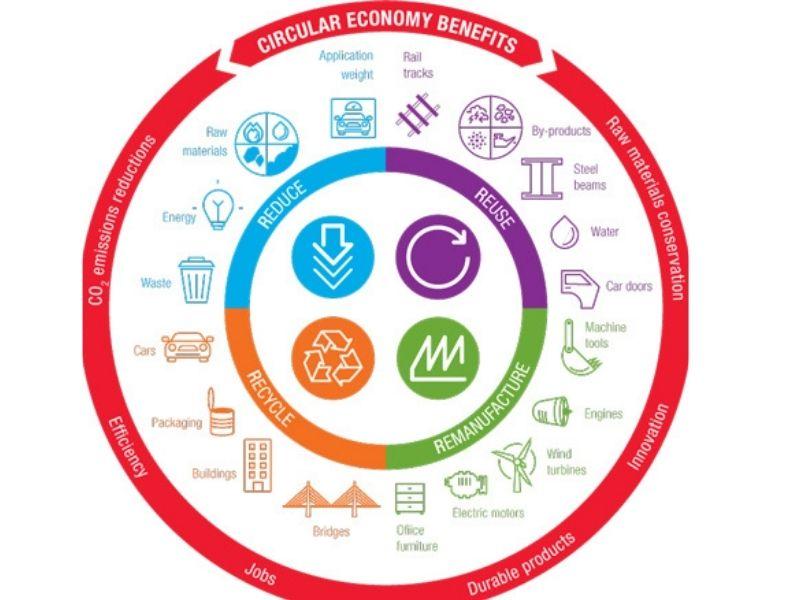 Mumbai-India-Environmental-NGO-Earth5R-Circular-Economy-advantages