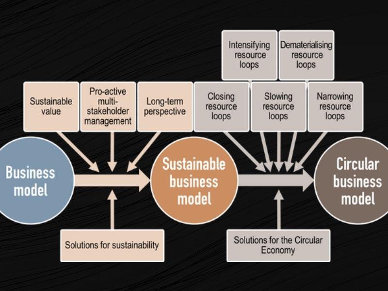 Mumbai-India-Environmental-NGO-Earth5R-Circular-Economy-sustainable-business-model