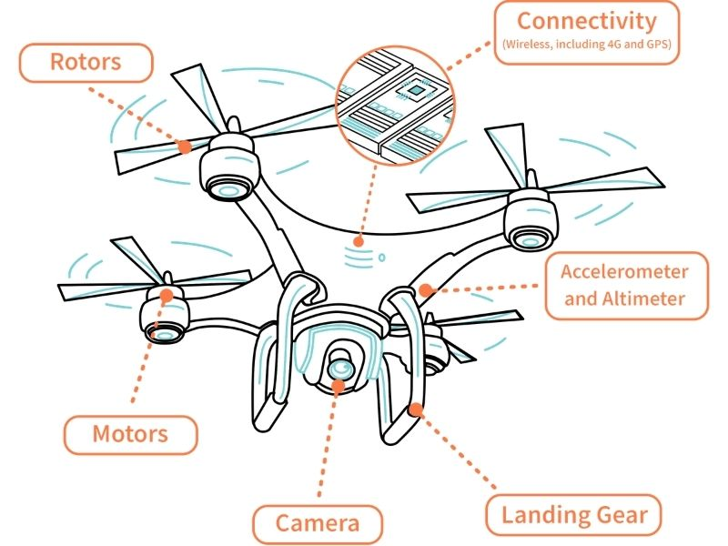 Mumbai-India-Environmental-NGO-Earth5R-Circular-Economy-drone-working