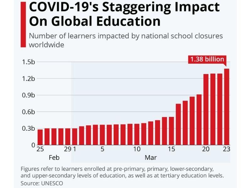 Covid Effect on Global Education- Covid19 staggering impact on global education- Earth5R- Environmental NGO
