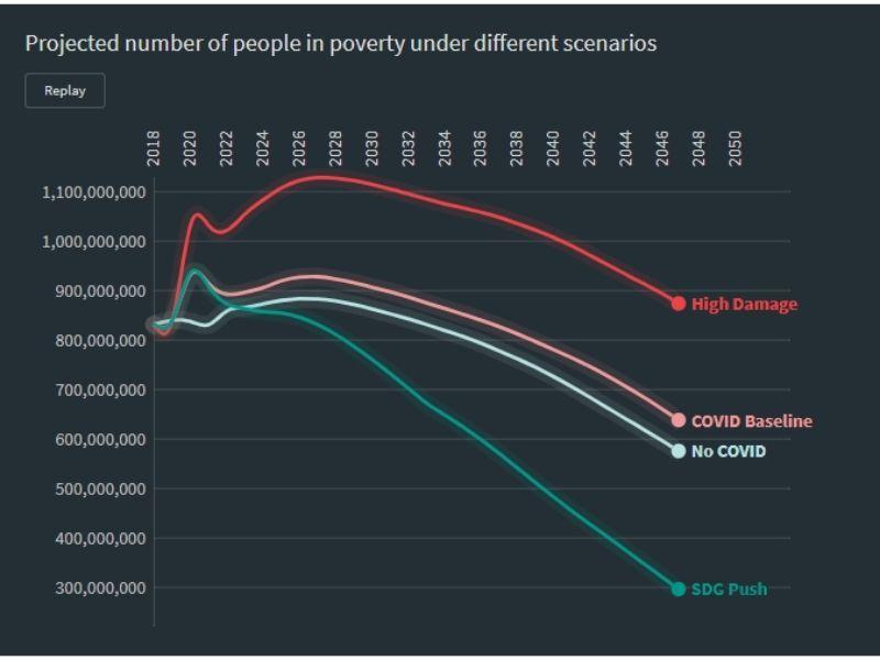 Covid 19- Poverty Rates- Earth5R- Environmental NGO