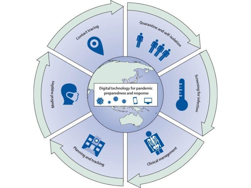 Digital Technology for pandemic- Earth5R- Mumbai, India- Environmental NGO
