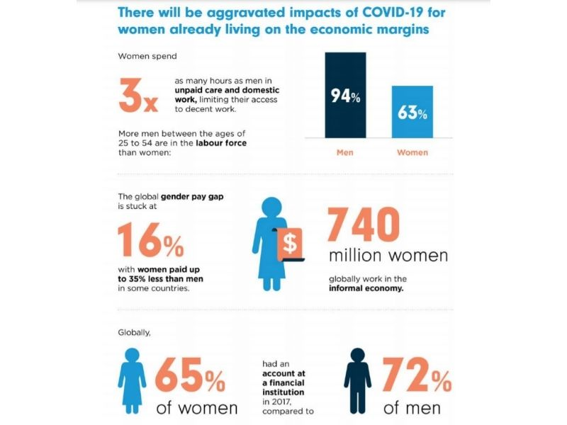 Gender Inequality Gap- Covid19 impact- Earth5R- Mumbai, India- Environmental NGO